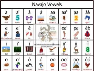 Navajo Language Vowel Poster