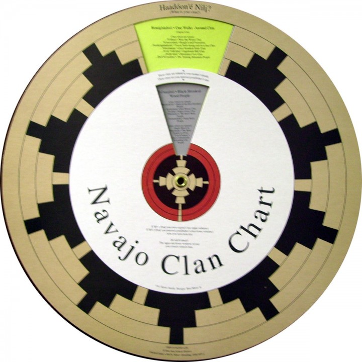Navajo Clan Wheel Chart